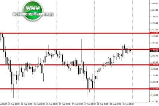 1 биткоин график н1
