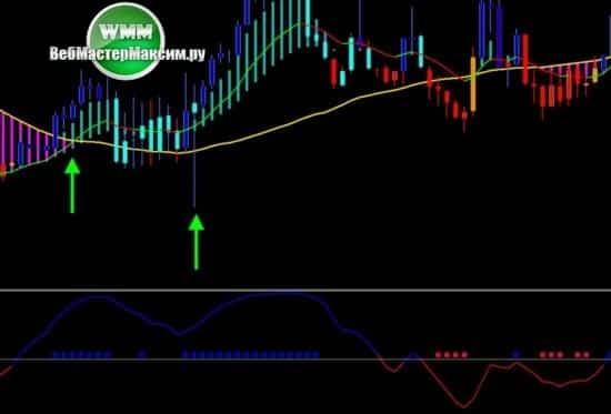 1 покупки Стратегия Sniper Trading System