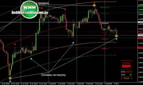 1 торговая система System Trend