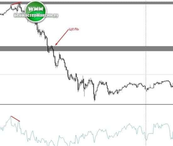 2 график евро м5