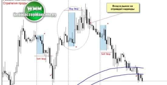 2 как торговать по системе