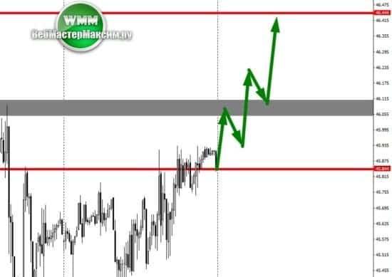 2 прогнолз курса нефти