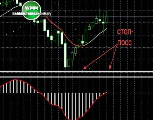 2 сигналы на продажу
