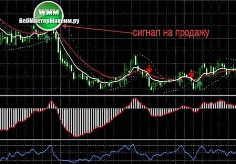 2 сигналы по торговой системе