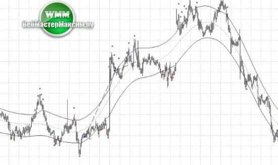 3 как торговать сигнал