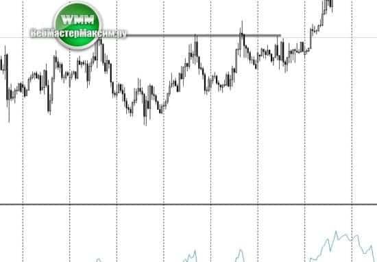 3 новый график евро н1