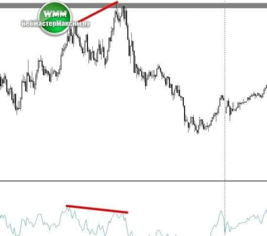 4 график по евро доллару м5