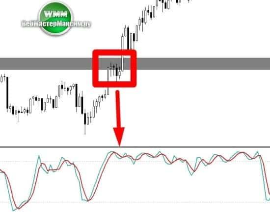 8 ложный сигнал на графике