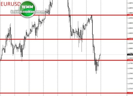 H1 по курсу евро