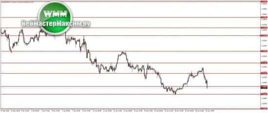 Прогноз по паре евро доллар
