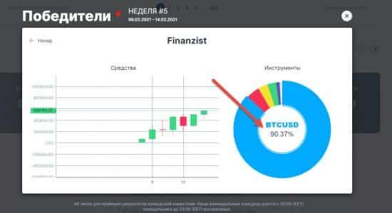 Конкурс трейдеров на демо счетах Форекс 2021