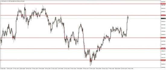 Прогноз по BTC/USD